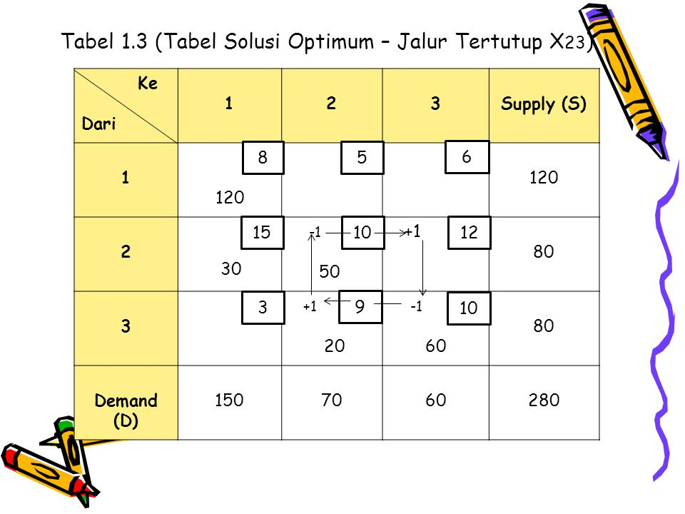 Tabel 1.3 (Tabel Solusi Optimum – Jalur Tertutup X23)