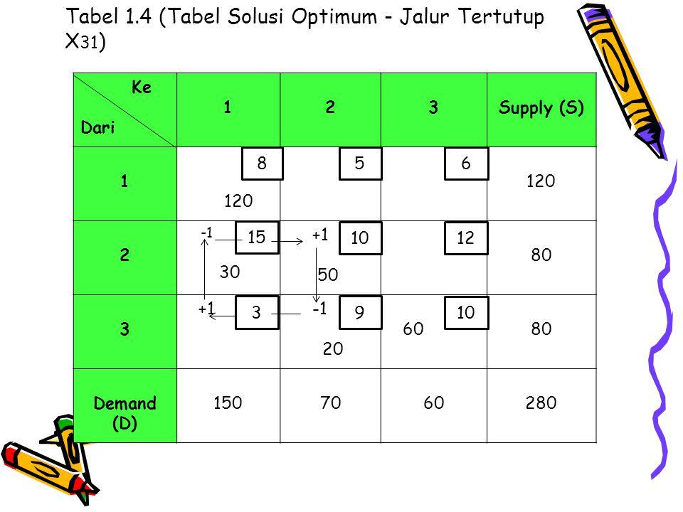 Tabel 1.4 (Tabel Solusi Optimum - Jalur Tertutup X31)