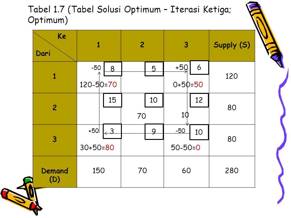 Tabel 1.7 (Tabel Solusi Optimum – Iterasi Ketiga; Optimum)