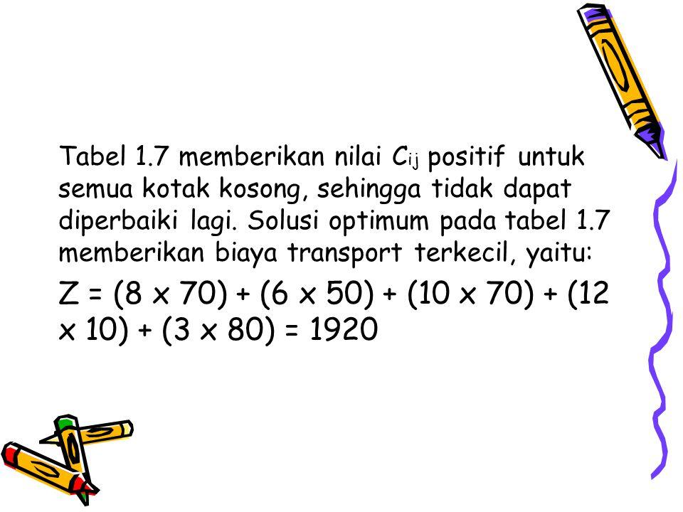 Z = (8 x 70) + (6 x 50) + (10 x 70) + (12 x 10) + (3 x 80) = 1920