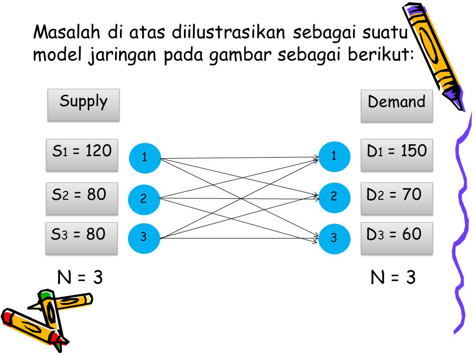 Masalah di atas diilustrasikan sebagai suatu model jaringan pada gambar sebagai berikut: