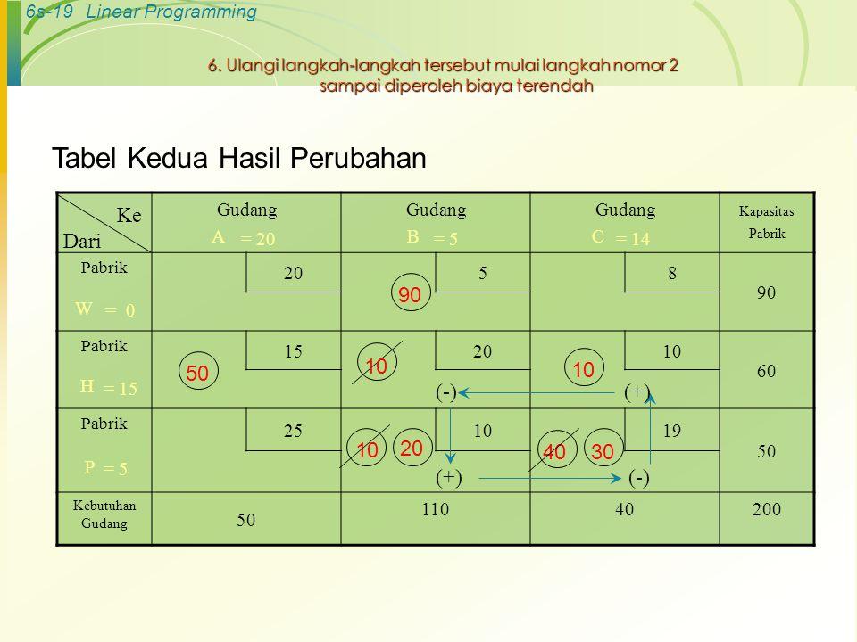 Tabel Kedua Hasil Perubahan