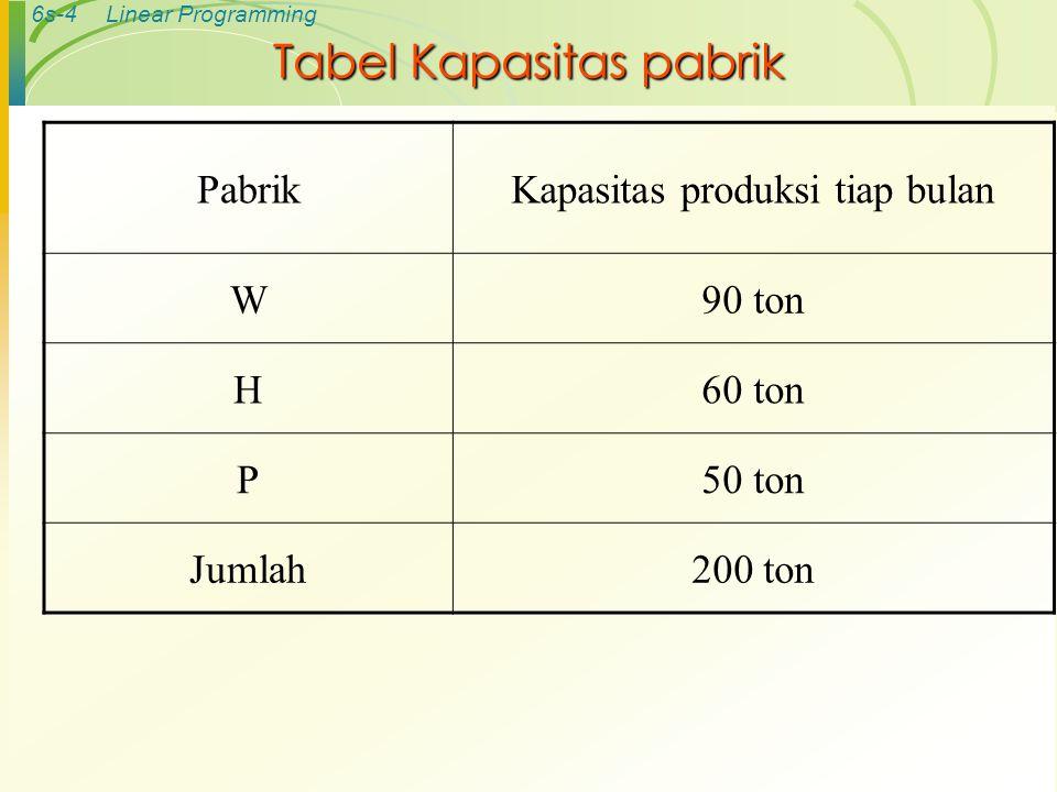 Tabel Kapasitas pabrik