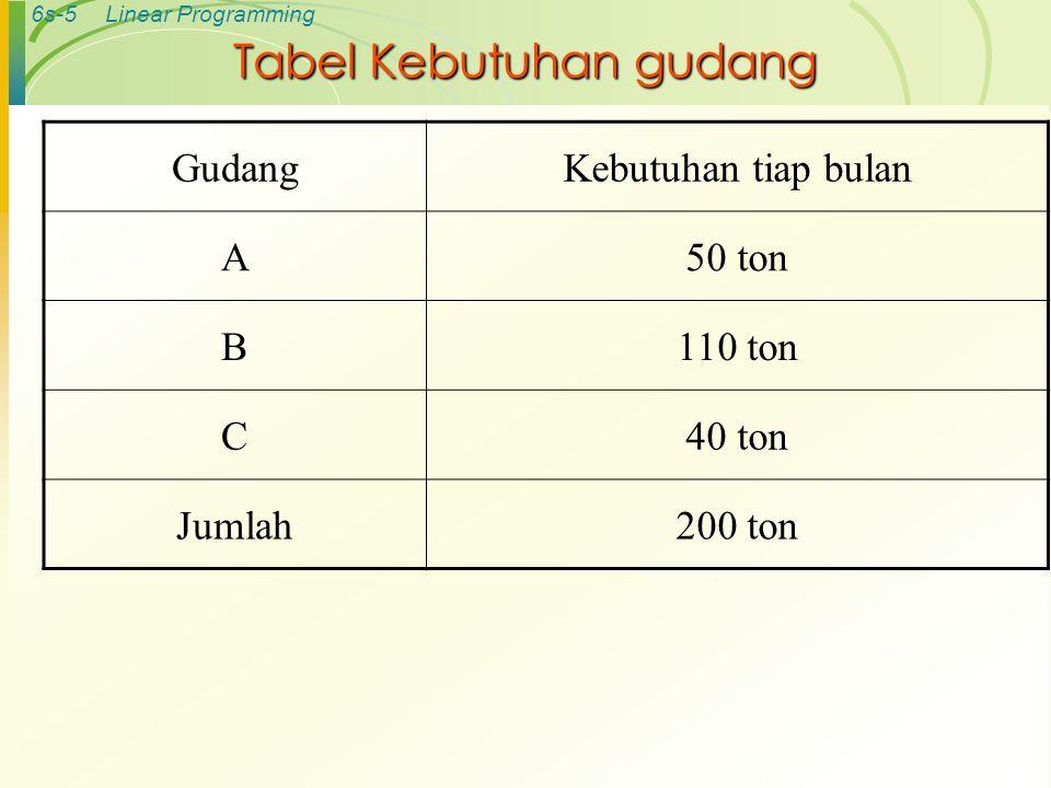 Tabel Kebutuhan gudang