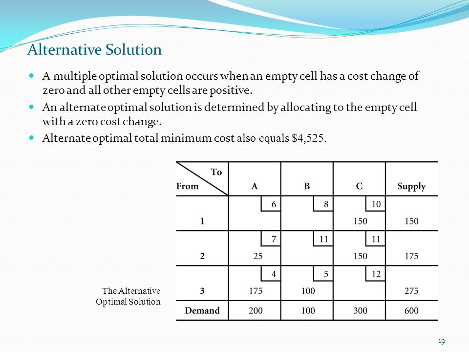 Alternative Solution A multiple optimal solution occurs when an empty cell has a cost change of zero and all other empty cells are positive.