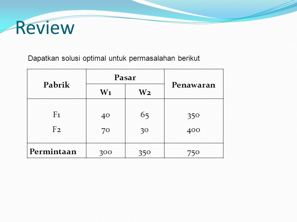 Review Pabrik Pasar Penawaran W1 W2 F1 F2 40 70 65 30 350 400