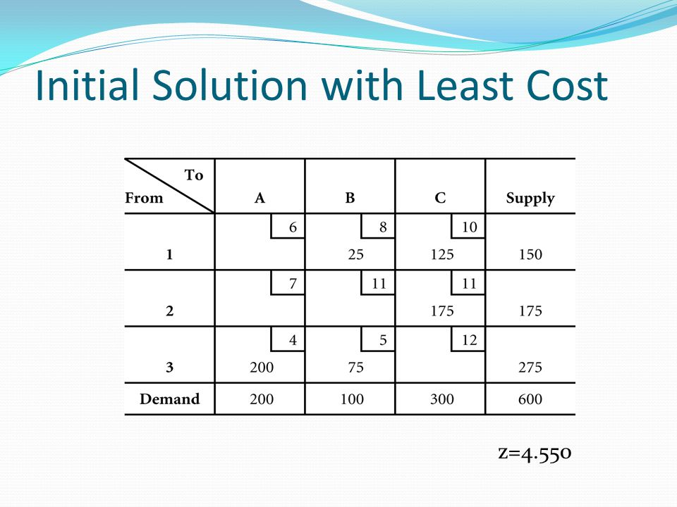 Initial Solution with Least Cost