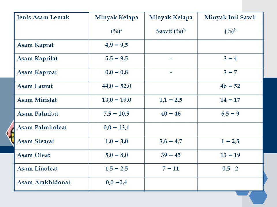 Jenis Asam Lemak Minyak Kelapa. Minyak Inti Sawit. (%)a. Sawit (%)b. (%)b. Asam Kaprat. 4,9 – 9,5.