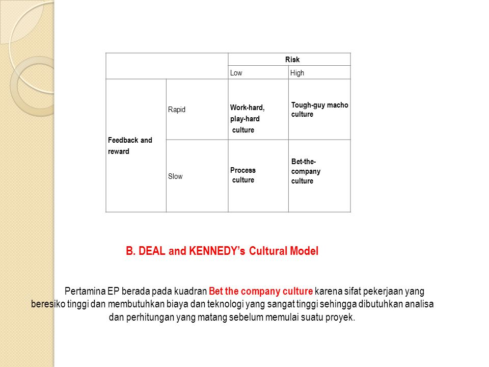 B. DEAL and KENNEDY's Cultural Model