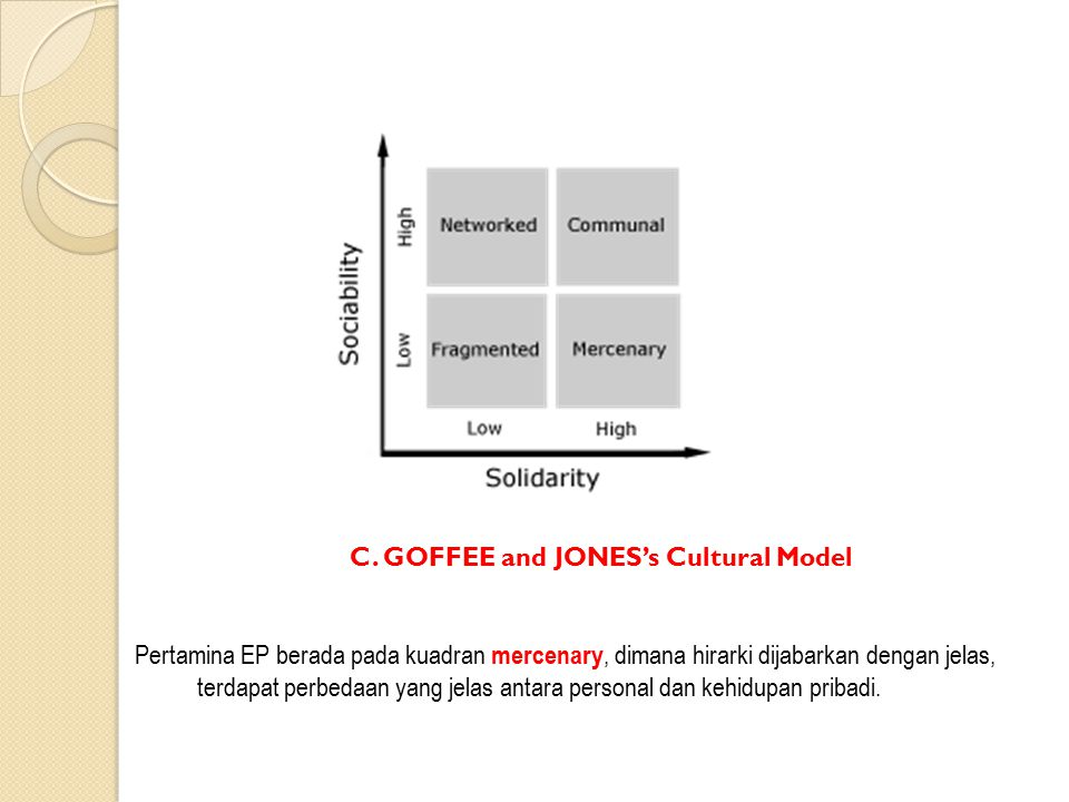C. GOFFEE and JONES's Cultural Model