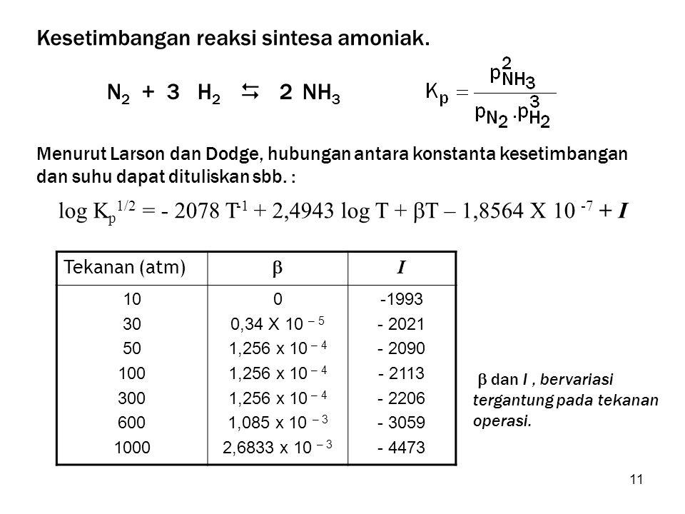 Kesetimbangan reaksi sintesa amoniak.