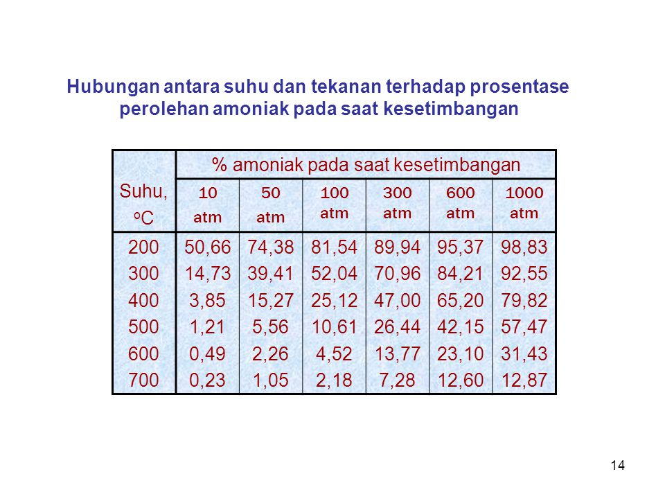 Hubungan antara suhu dan tekanan terhadap prosentase