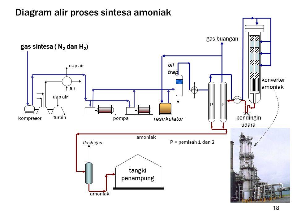 Diagram alir proses sintesa amoniak