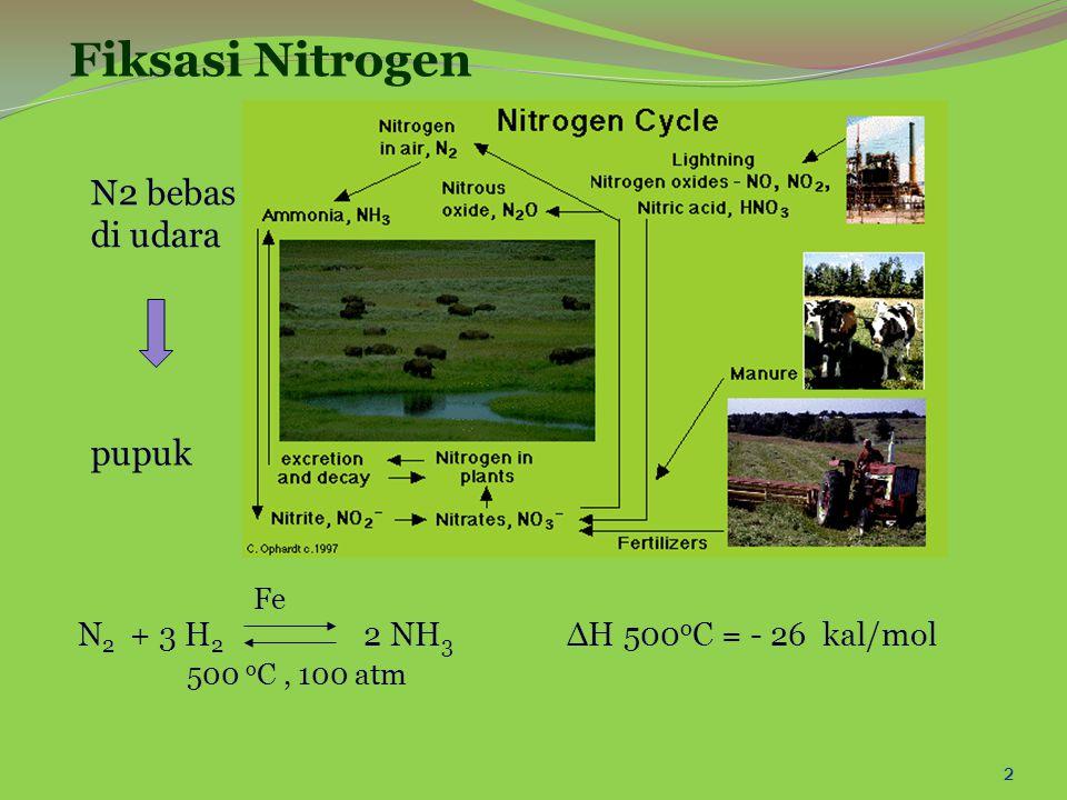Fiksasi Nitrogen N2 bebas di udara pupuk