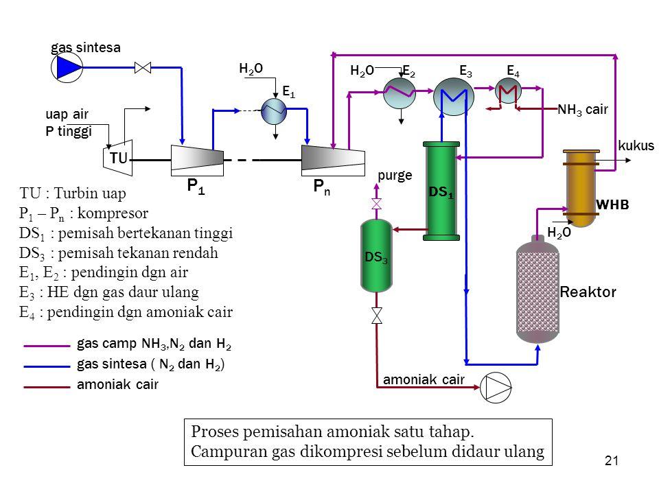 P1 Pn TU TU : Turbin uap P1 – Pn : kompresor