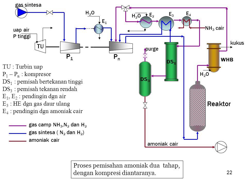 P1 Pn Reaktor TU TU : Turbin uap P1 – Pn : kompresor