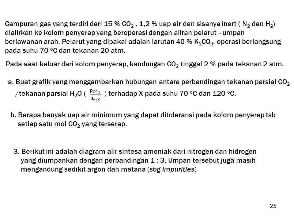 Campuran gas yang terdiri dari 15 % CO2 , 1,2 % uap air dan sisanya inert ( N2 dan H2)