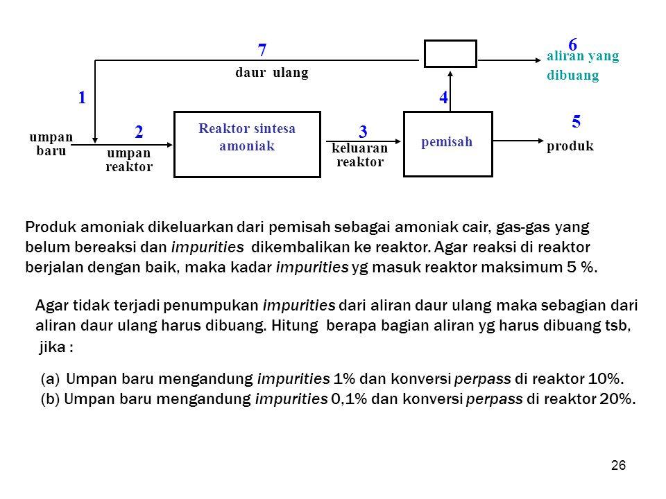 Reaktor sintesa amoniak