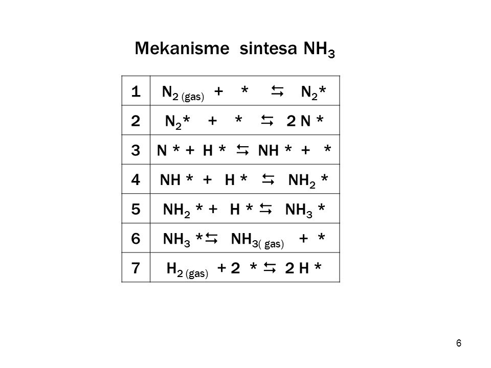 Mekanisme sintesa NH3 1 N2 (gas) + *  N2* 2 N2* + *  2 N * 3