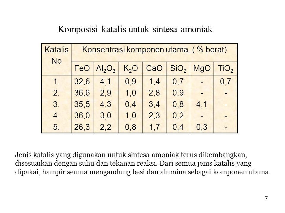Konsentrasi komponen utama ( % berat)