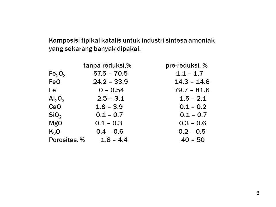 Komposisi tipikal katalis untuk industri sintesa amoniak