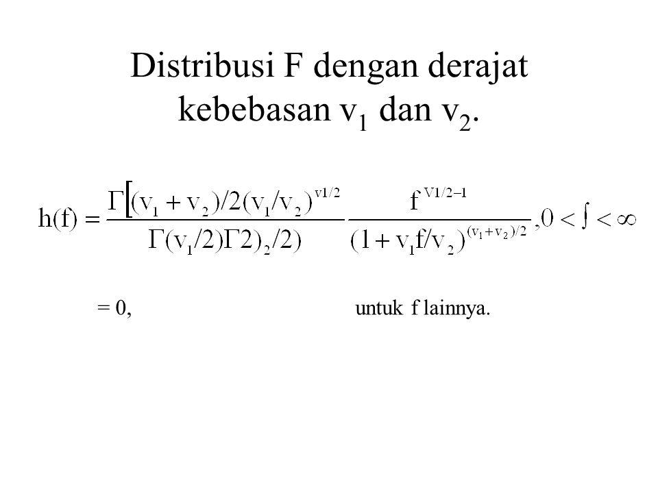 Distribusi F dengan derajat kebebasan v1 dan v2.