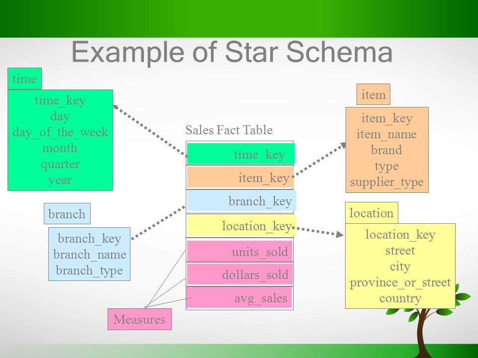 Example of Star Schema time item time_key day day_of_the_week item_key