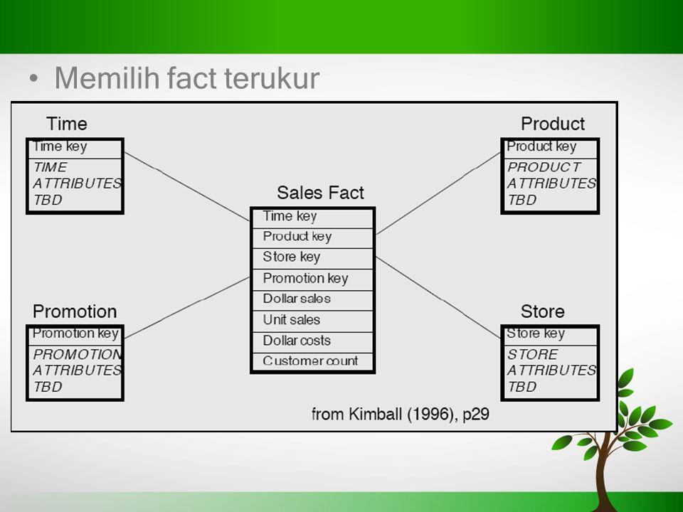 Memilih fact terukur Usaha Retail
