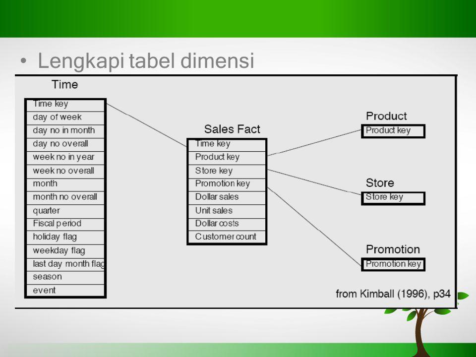 Lengkapi tabel dimensi