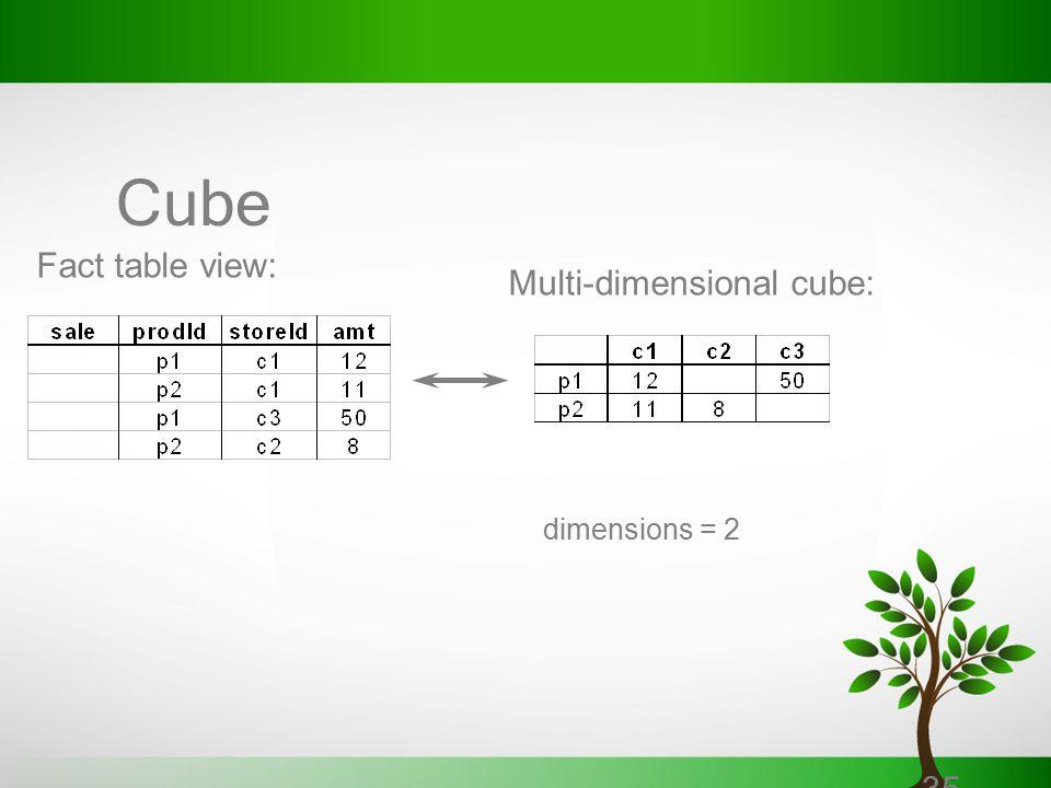 Multi-dimensional cube: