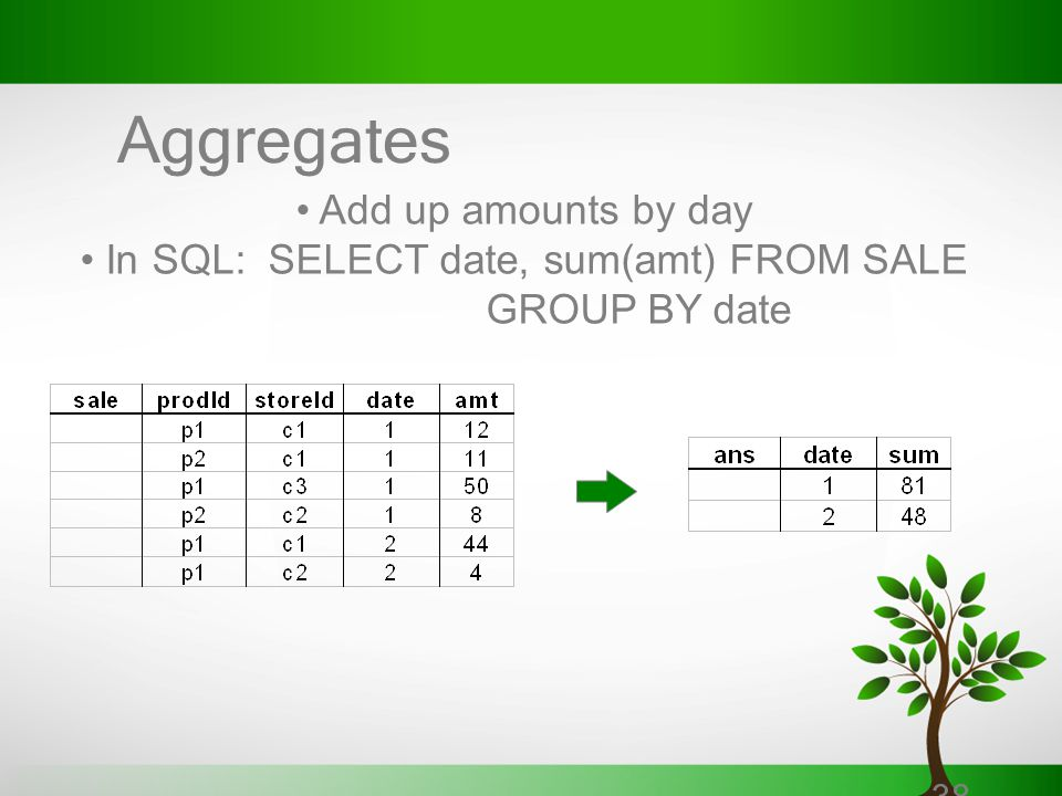 In SQL: SELECT date, sum(amt) FROM SALE