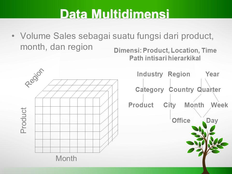 Data Multidimensi Volume Sales sebagai suatu fungsi dari product, month, dan region. Dimensi: Product, Location, Time.