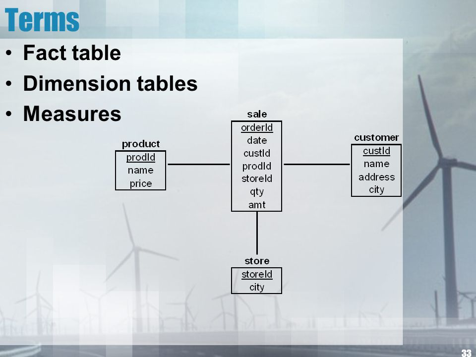 Terms Fact table Dimension tables Measures