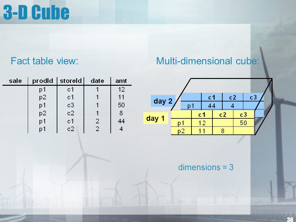 3-D Cube Fact table view: Multi-dimensional cube: dimensions = 3 day 2