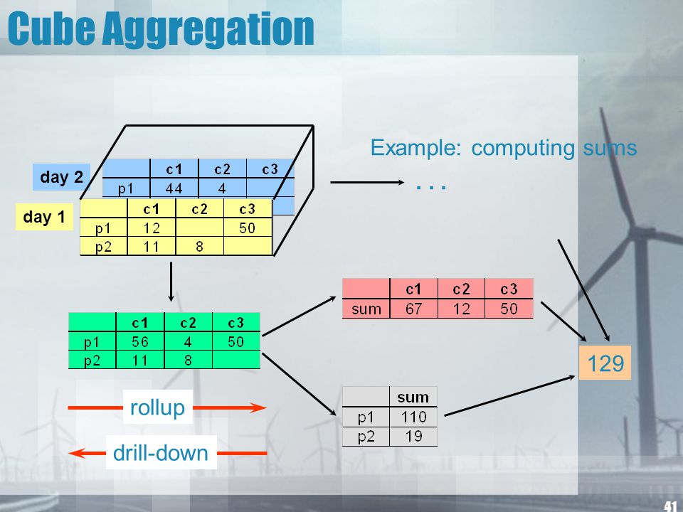 Cube Aggregation Example: computing sums . . . 129 rollup drill-down