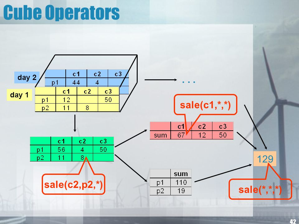 Cube Operators . . . sale(c1,*,*) 129 sale(c2,p2,*) sale(*,*,*) day 2