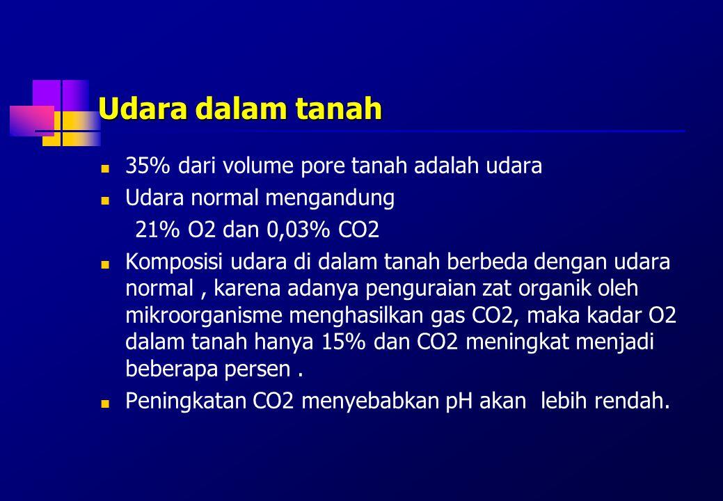 Udara dalam tanah 35% dari volume pore tanah adalah udara