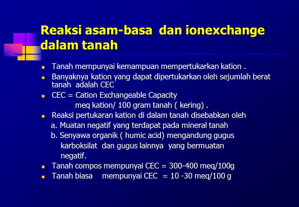 Reaksi asam-basa dan ionexchange dalam tanah