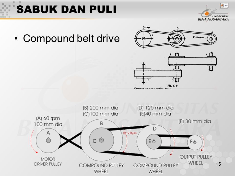 SABUK DAN PULI Compound belt drive