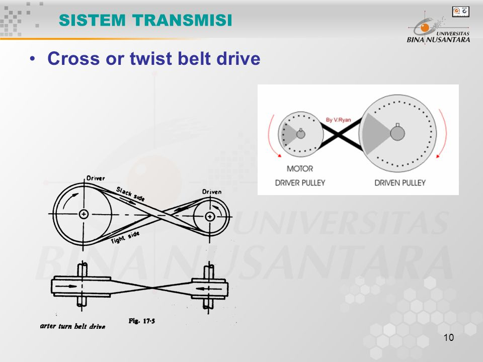 SISTEM TRANSMISI Cross or twist belt drive