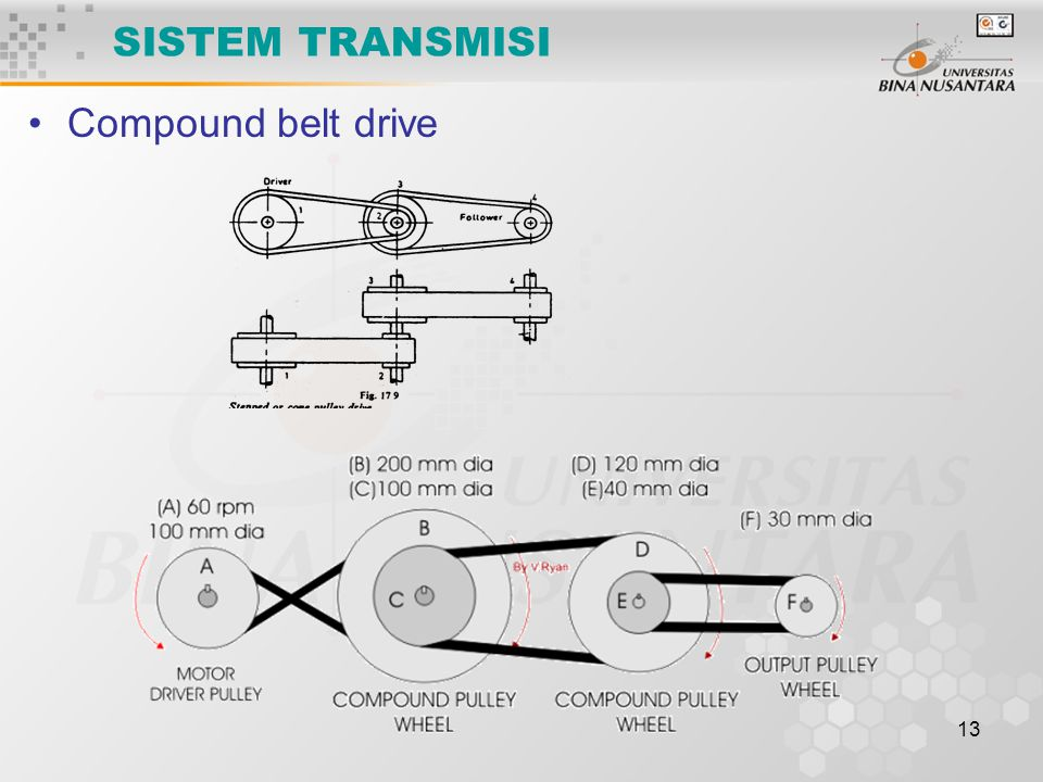SISTEM TRANSMISI Compound belt drive