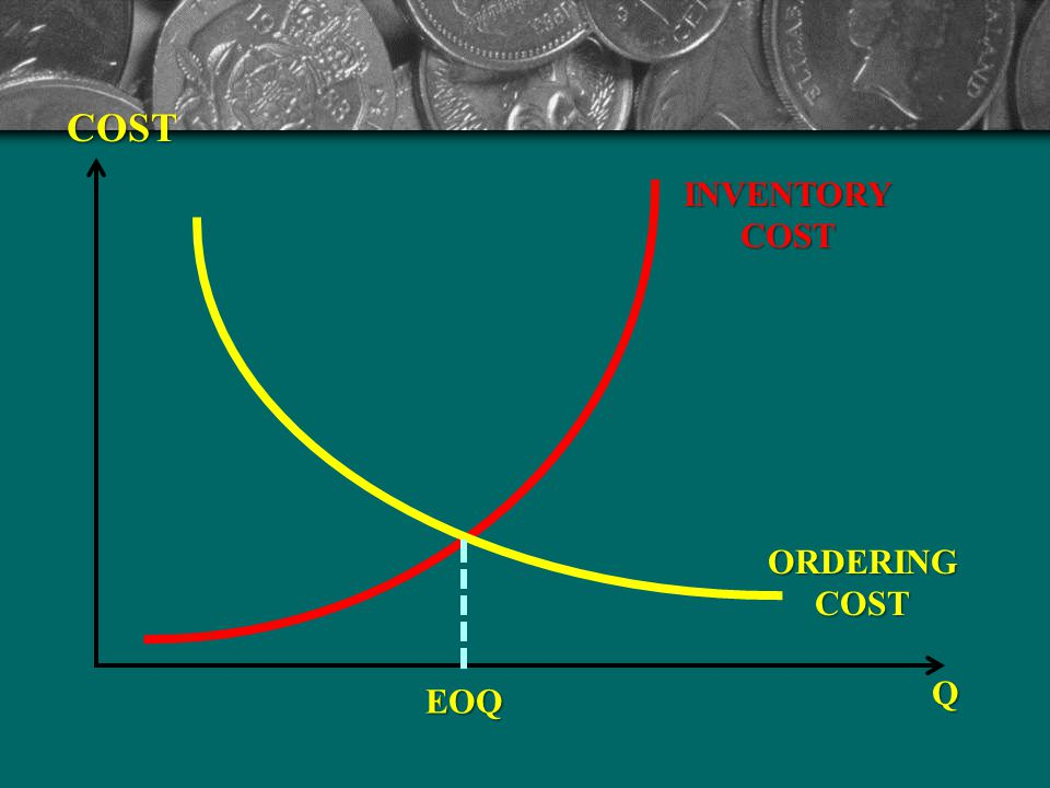 COST INVENTORY COST ORDERING COST Q EOQ