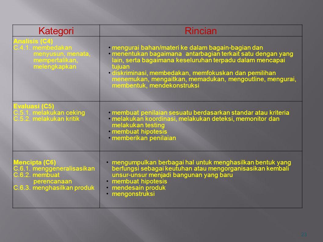 Kategori Rincian Analisis (C4) C.4.1. membedakan menyusun, menata,