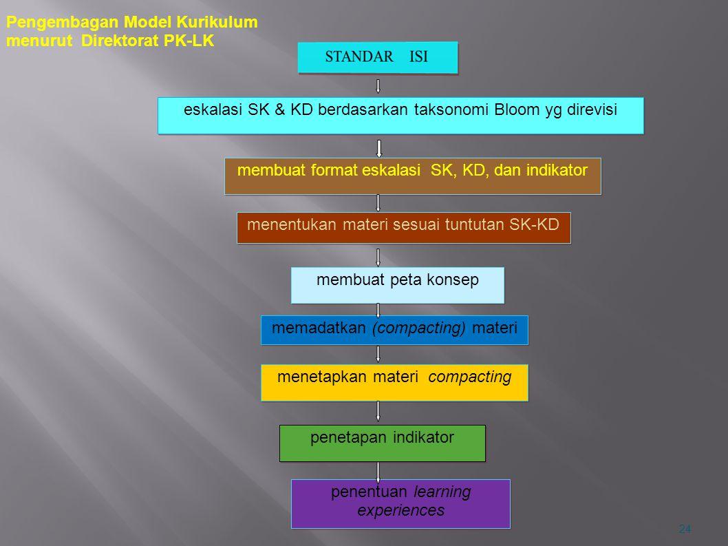 Pengembagan Model Kurikulum menurut Direktorat PK-LK