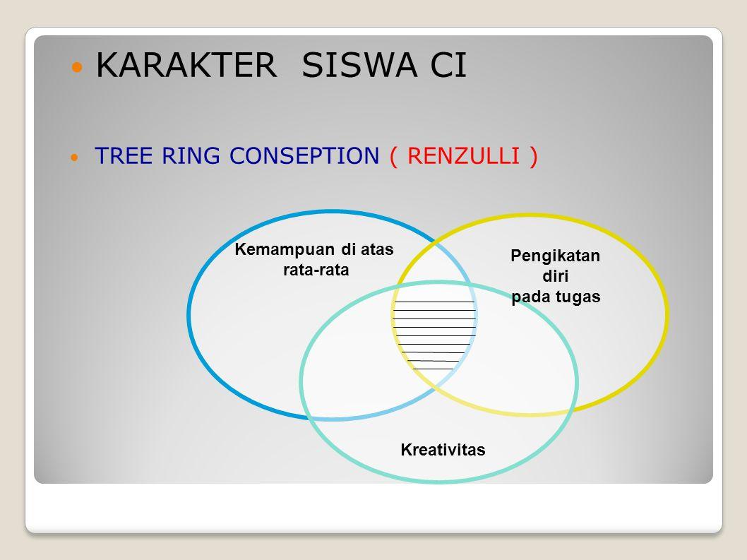 KARAKTER SISWA CI TREE RING CONSEPTION ( RENZULLI ) Kemampuan di atas