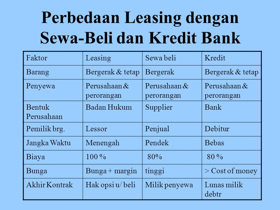 Perbedaan Leasing dengan Sewa-Beli dan Kredit Bank