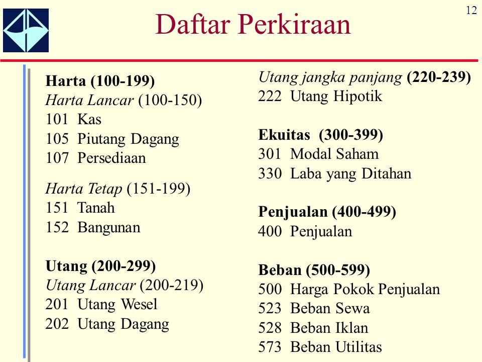 Daftar Perkiraan Utang jangka panjang (220-239) 222 Utang Hipotik