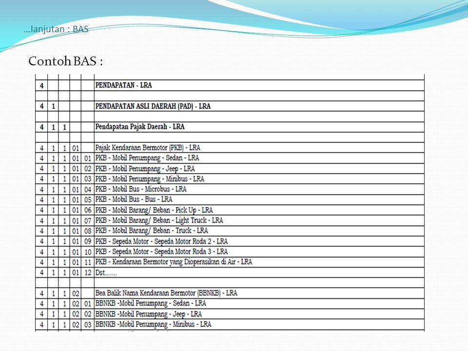 …lanjutan : BAS Contoh BAS :