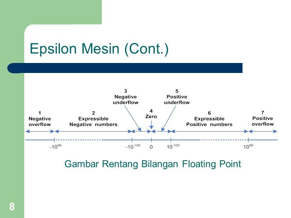 Gambar Rentang Bilangan Floating Point