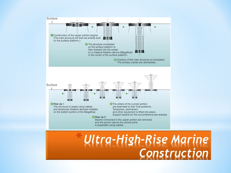 Ultra-High-Rise Marine Construction